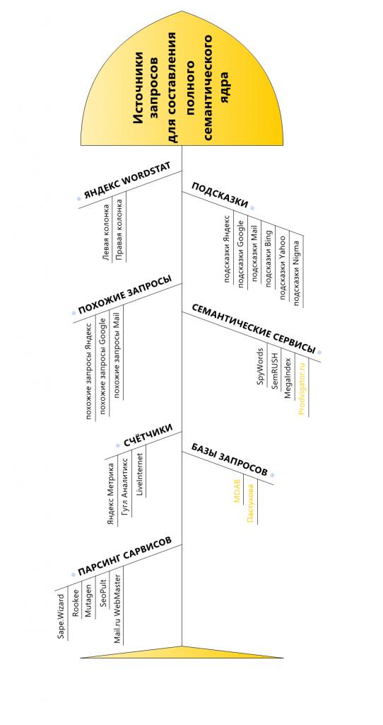 Источники для составления полного семантического ядра для сайта
