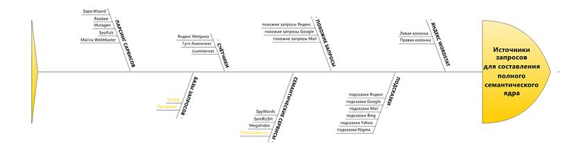 semantika-istochniki-semanticheskogo-yadra