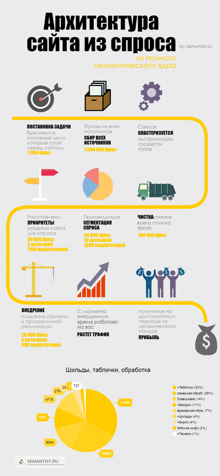 semantist.ru process infographic