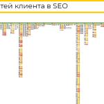 Карта потребностей клиента в SEO