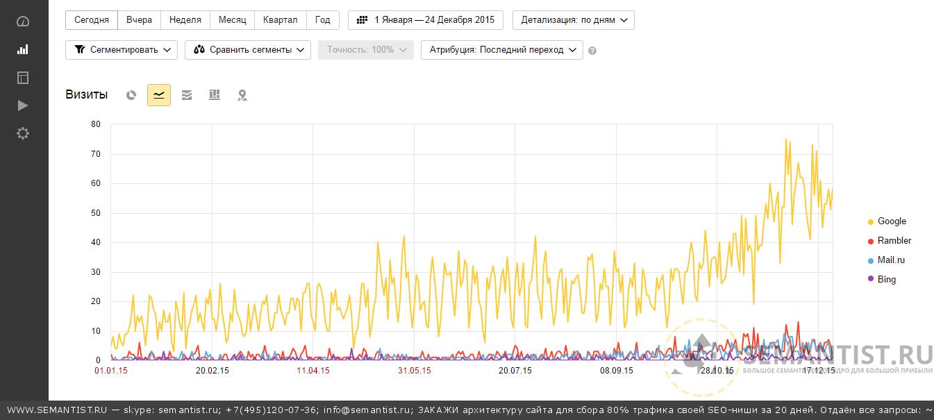 Динамика роста трафика от даже частичного внедрения тегового семантического ядроа по Google