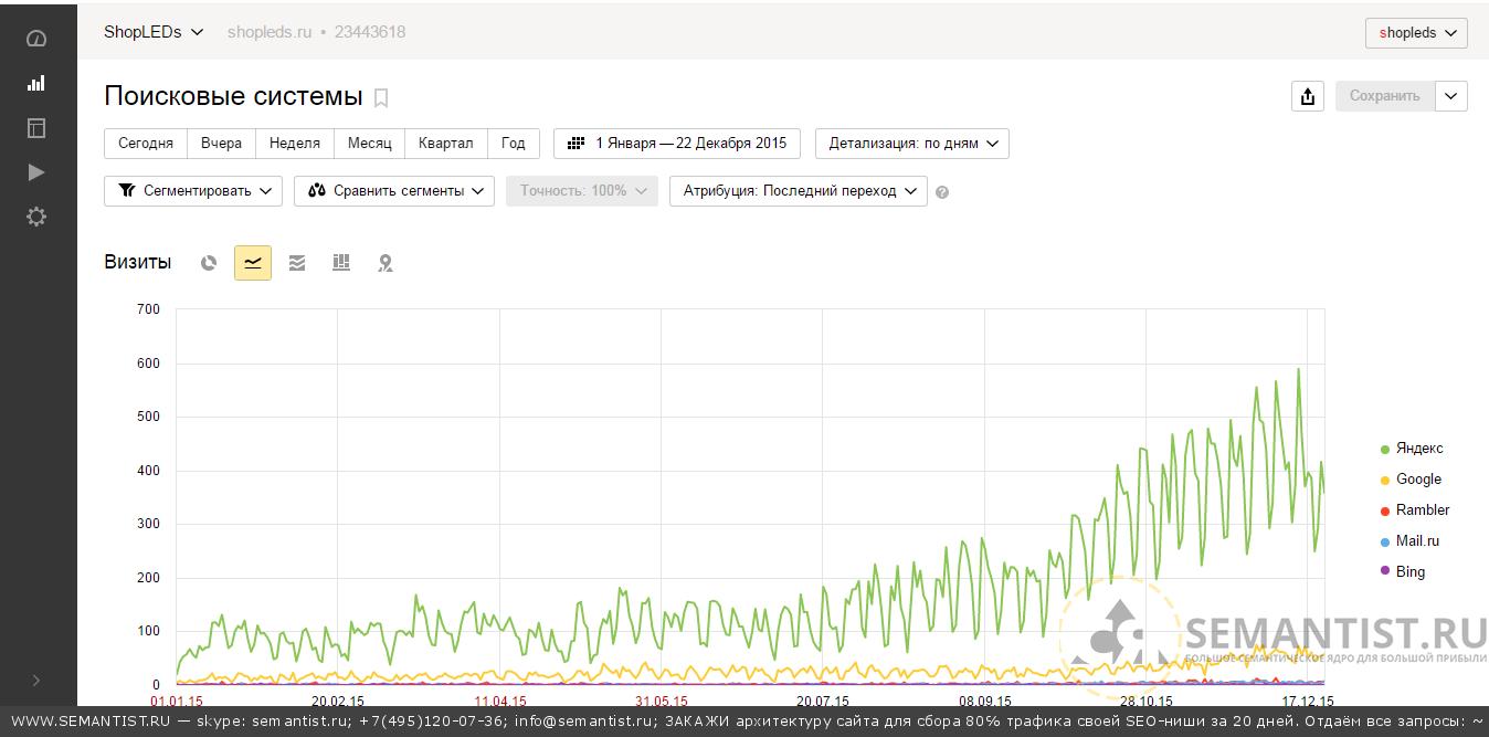 Результаты начала внедрения семантического ядра для интернет-магазина semantist.ri для светодиодного оптовика shopleds.ru Metrica